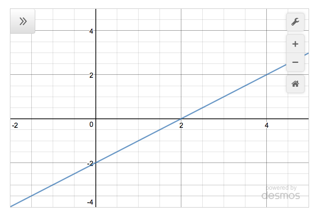 Desmos calculator with bounds set