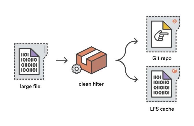 The Git LFS clean filter converts large files into tiny pointer files.