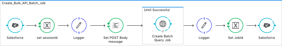 MuleSoft: Salesforce com and Bulk API Query with Primary Key (PK