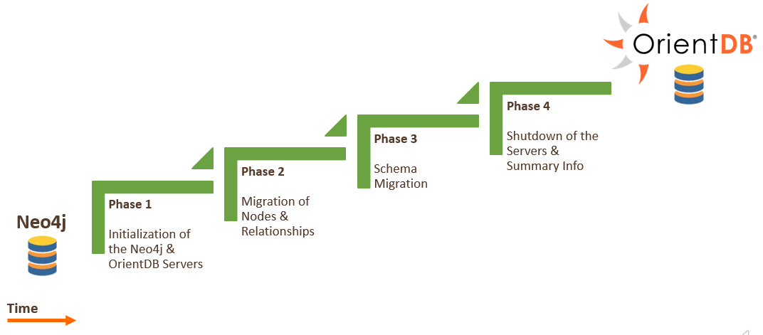 Neo4j to OrientDB: four (internal) migration phases