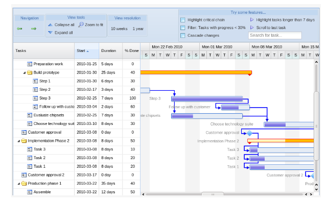 Choosing A Javascript Gantt Chart Bryntum Gantt Google Gantt And