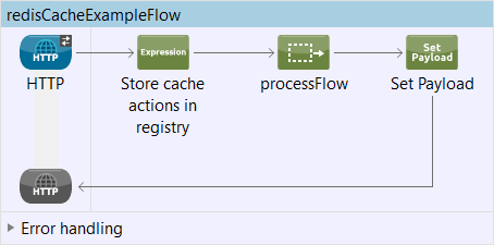 Mule Caching Strategy With Redis Cache
