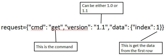 Get command explained