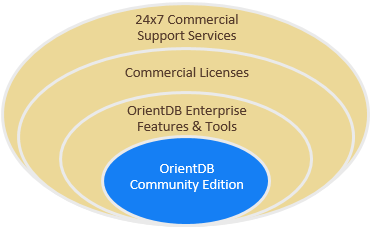 OrientDB Enterprise Offering