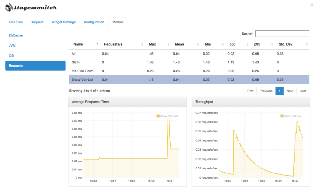 Java Performance Monitoring: 5 Open Source Tools You Should