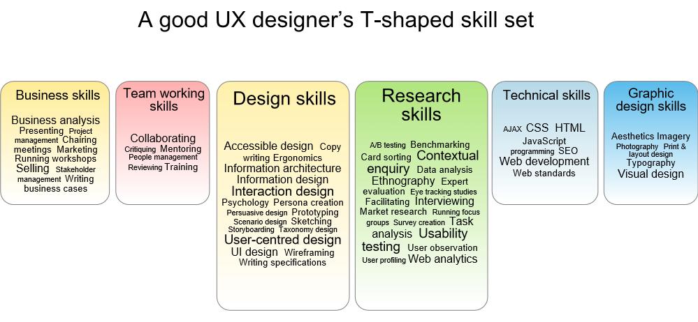 T-Shaped Skill