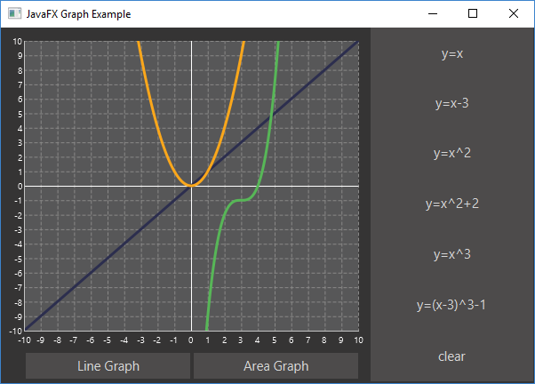 Javafx charts look pretty good dzone java line chart ccuart Choice Image