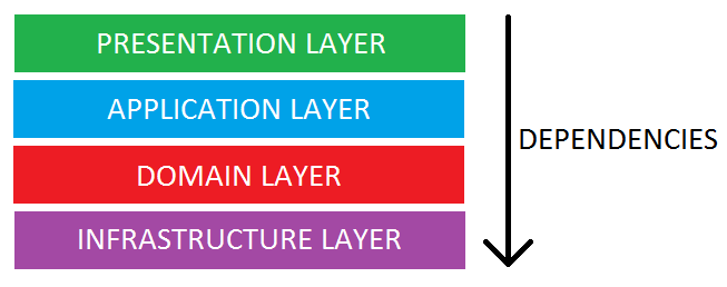 4277164-layered-architecture-overview.pn