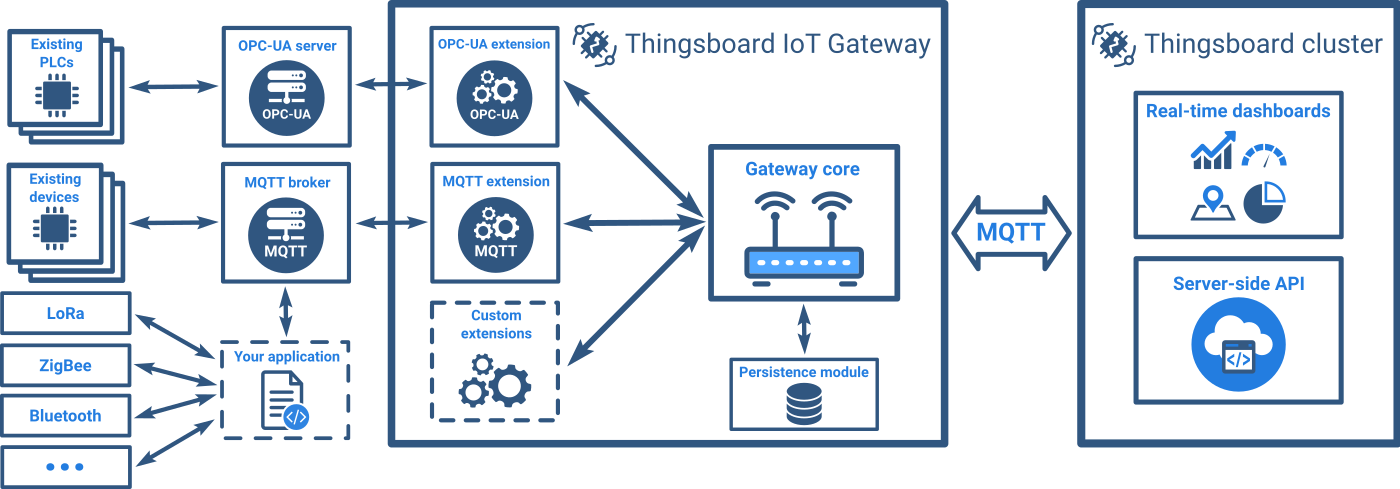 Introducing the Thingsboard Open Source IoT Gateway - DZone IoT