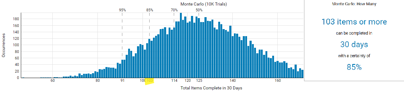 """When"" - Monte Carlo simulation graph powered by ActionableАgile™ within Kanbanize"