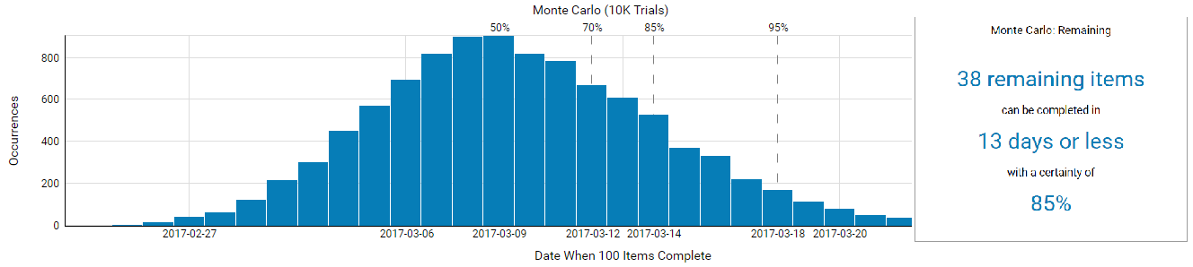 """How Many"" Monte Carlo simulation graph powered by ActionableАgile™ within Kanbanize"