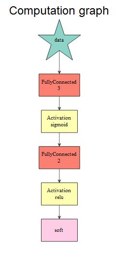 Feed-Forward Neural Networks With mxnetR - DZone Big Data