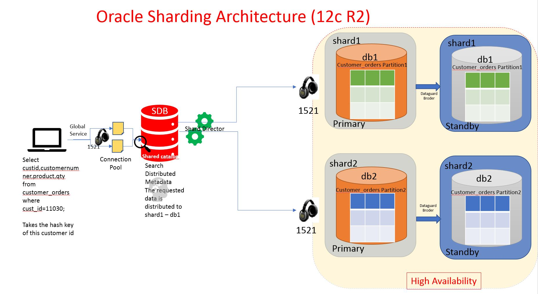 A Look at Oracle Sharding - DZone Database