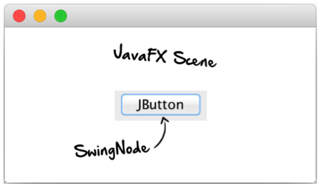 JavaFX 8 | Android Bees