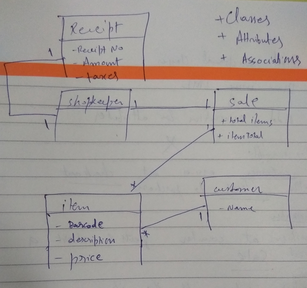 UML Domain Model with attributes and associations