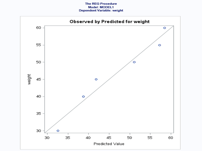 Predictive Analysis Using Linear Regression With SAS - DZone Big Data