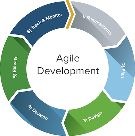 Scaling development beyond agile the devops way dzone for Why agile is better than waterfall