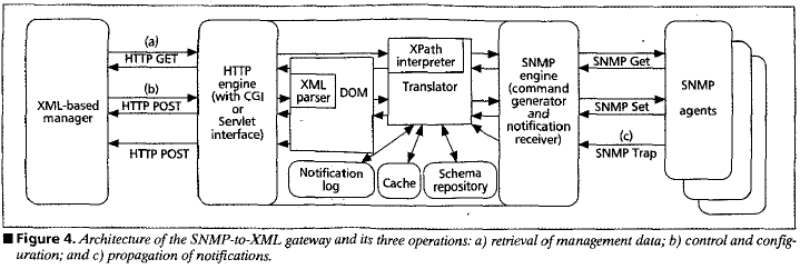 RESTful SNMP Over HTTP: Part I - DZone Integration