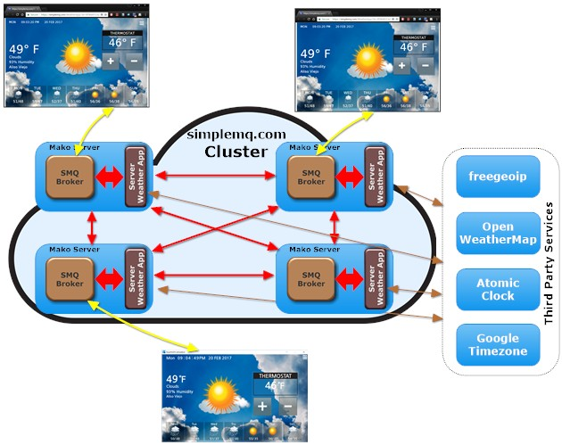 Cheaper Alternatives to IoT Cloud Services - DZone IoT