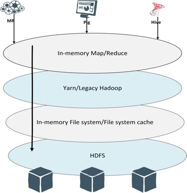 In-memory Map/Reduce