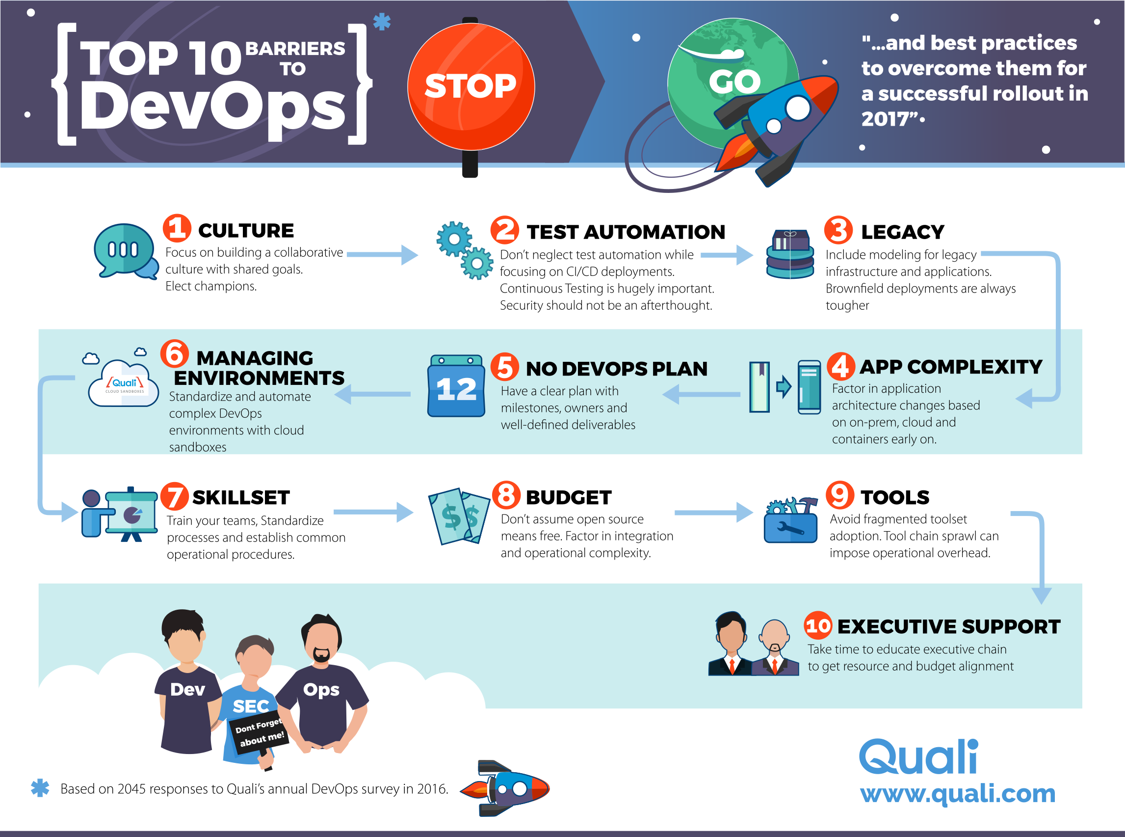 Top 10 Barriers to DevOps - DZone DevOps