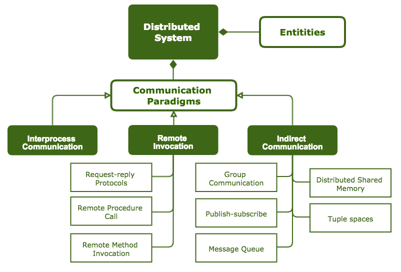 The architectural elements in distributed systems