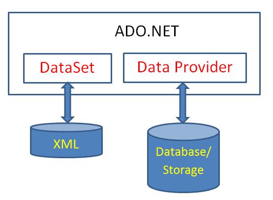 Ado Net Is Fun Part Iii Dzone Database