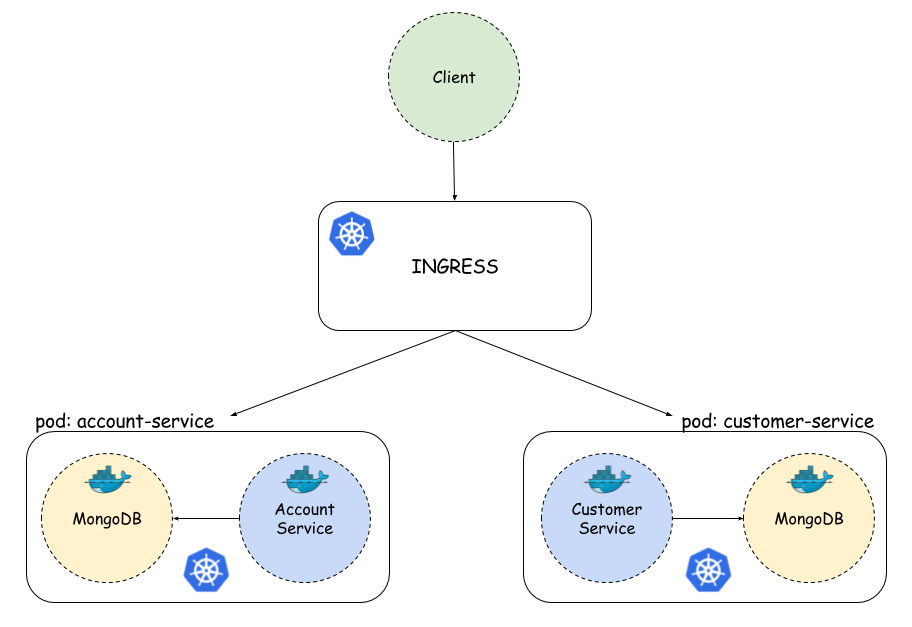 Microservices With Kubernetes and Docker - DZone Microservices