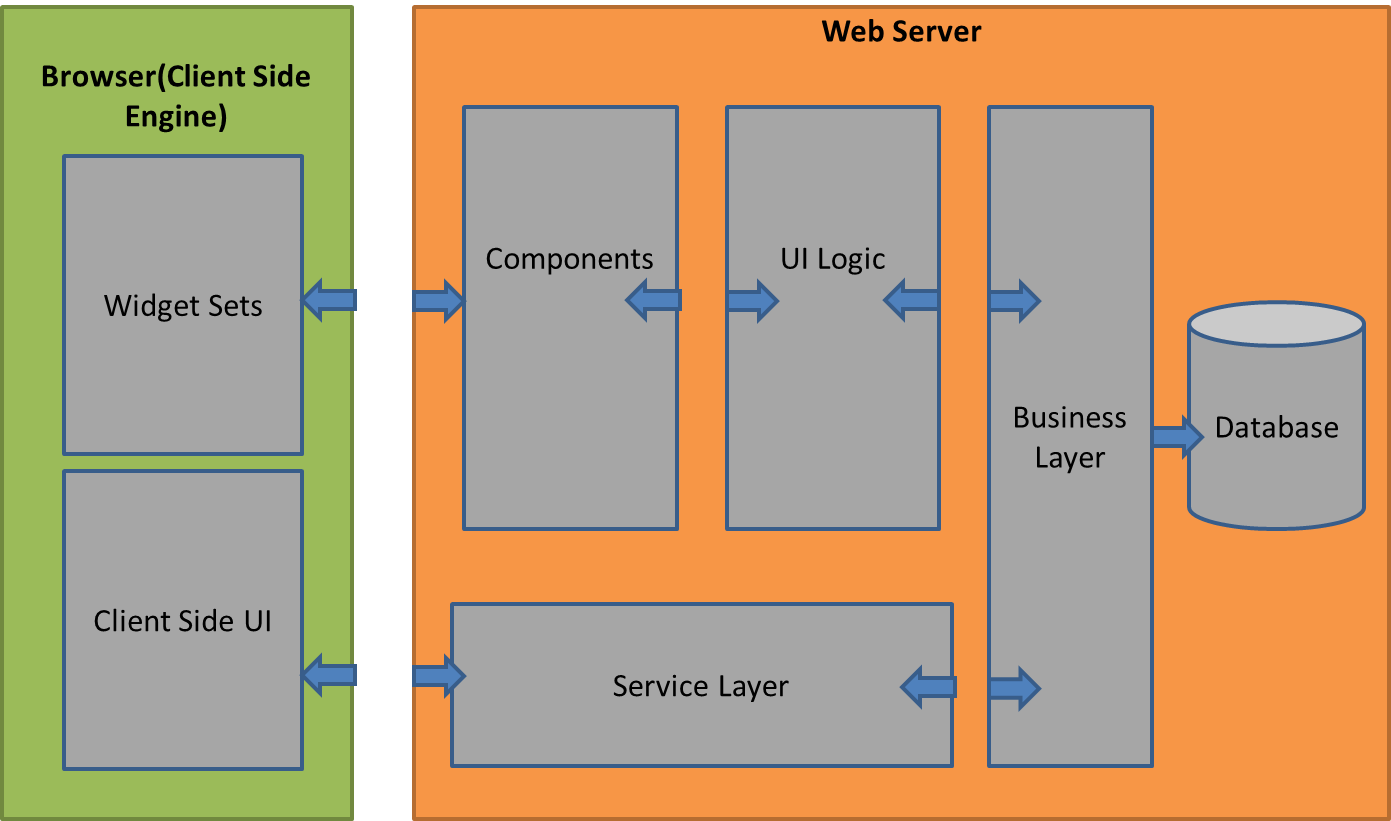 Web Browser App Server And Database Diagram Vaadin Application Performance Issues Solutions Dzone Provides Two Development Models For Applications The Client Side Container