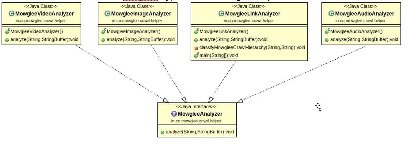 Figure 02: Mowglee – Analyzers