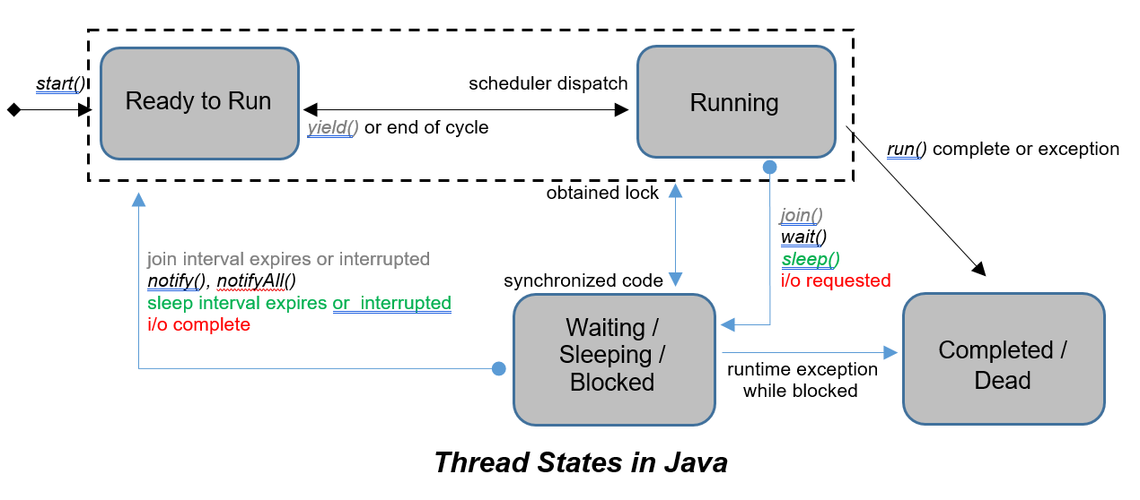 Intricacies of Multi-Threading in Java - DZone Java