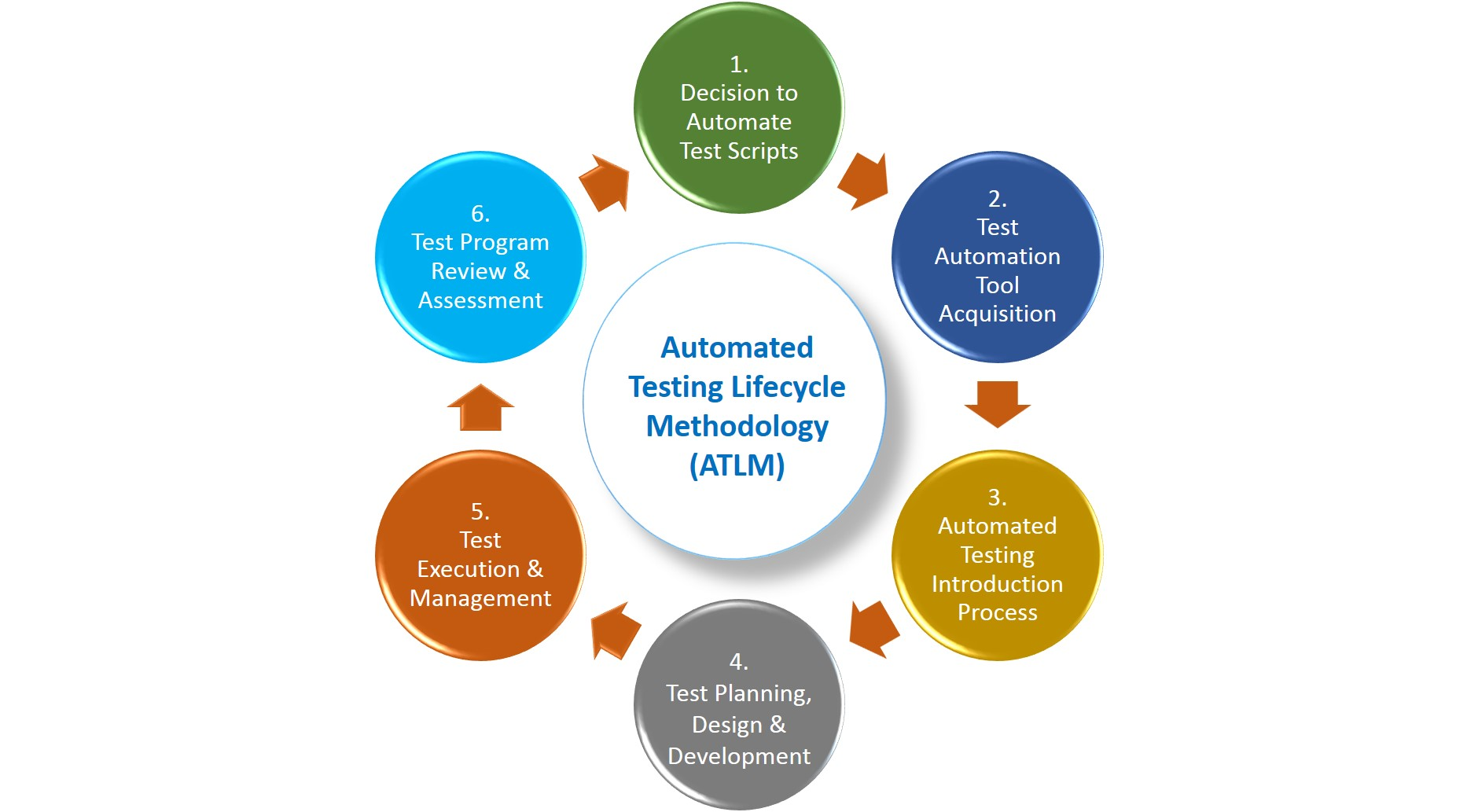 7 Quick Steps to Become a Great Automation Testing Engineer - DZone