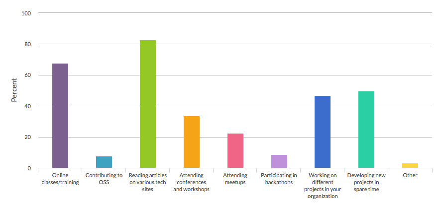 Big Data developer preferred learning channels