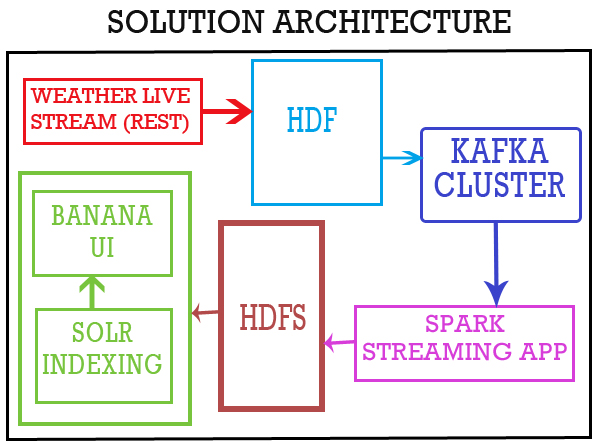 Real-Time Weather Event Processing With HDF, Spark Streaming, and