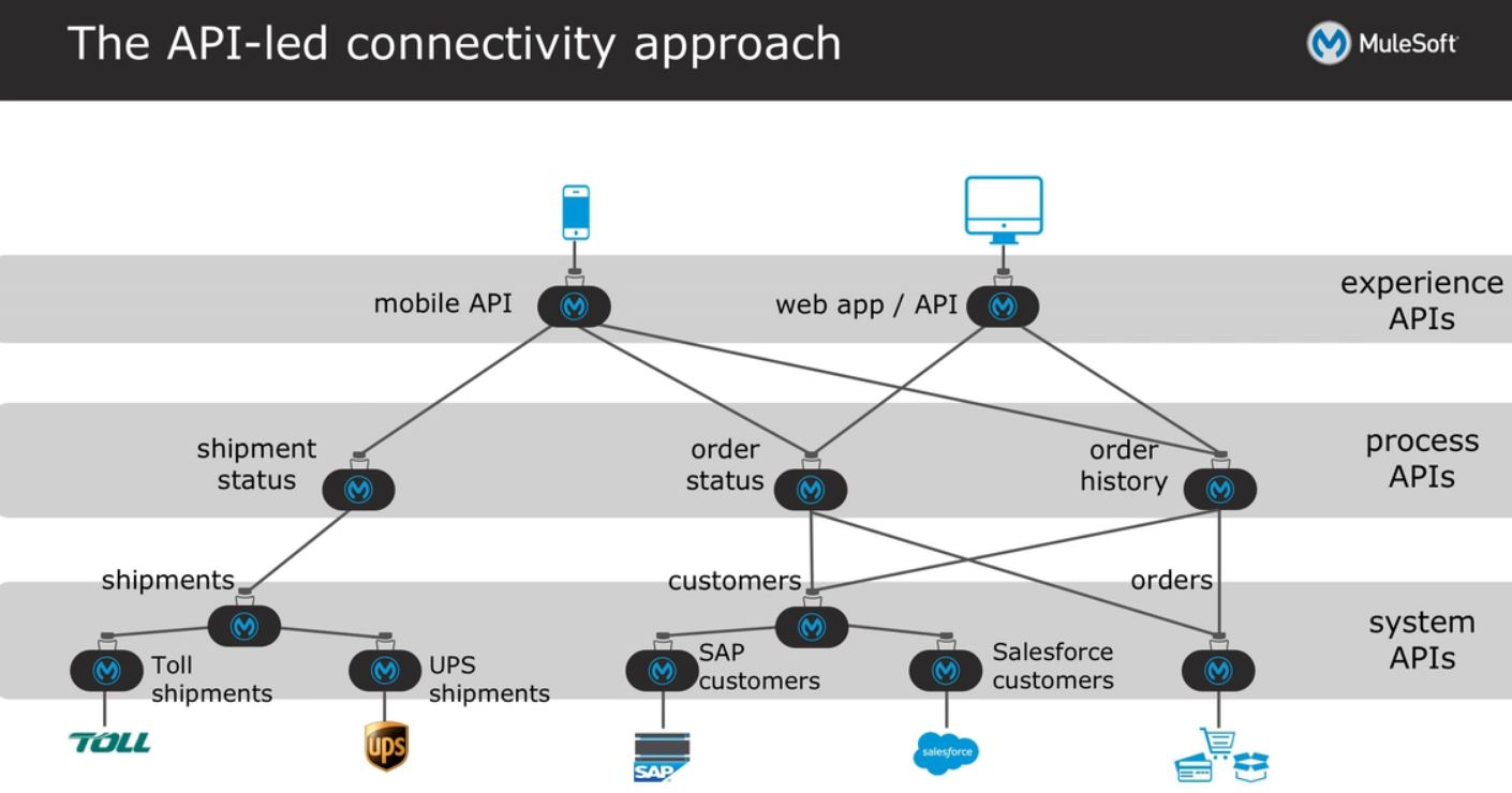 Creating a system api using mulesoft dzone integration a system api as seen from the diagram above is used to expose connectivity to legacymonolithic systems for the purpose of integration connectivity malvernweather Gallery