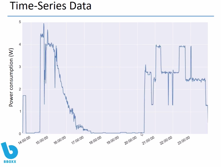 Time Series Data - InfluxData