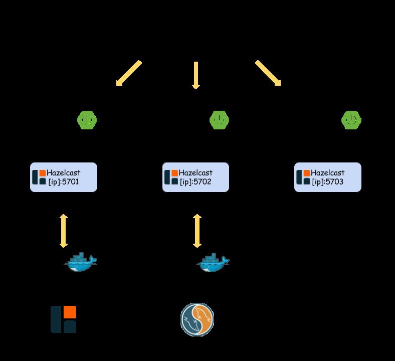 Hibernate distributed cache