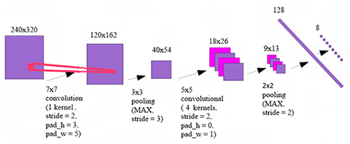 Convolutional Neural Networks vs  Cascade Classifiers for