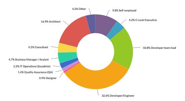 IoT Developer Job Roles