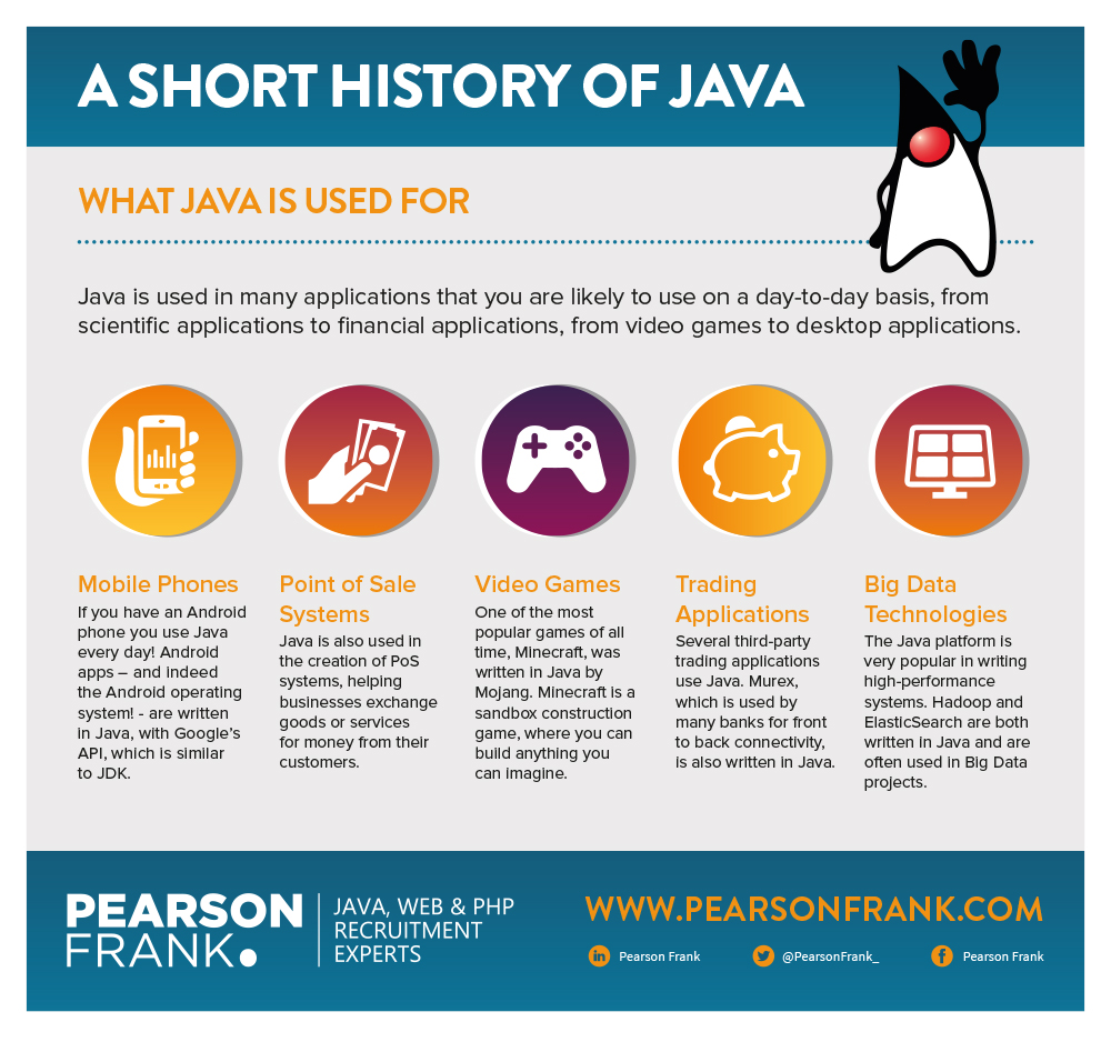 What Java is used for