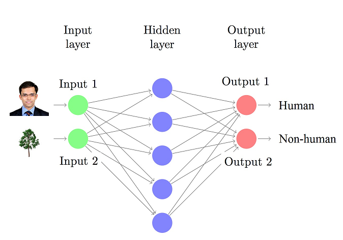 Neural Network for Image recognition