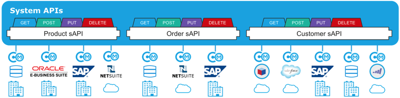 API-Led Connectivity - DZone Integration