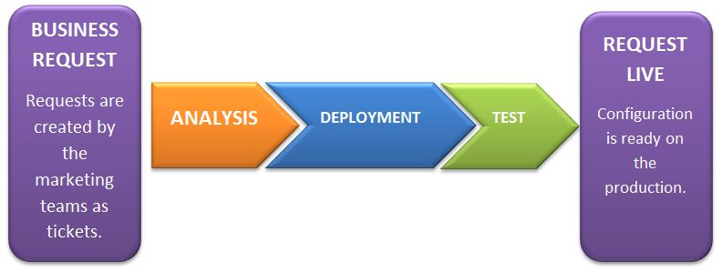 General Workflow in Business Operations