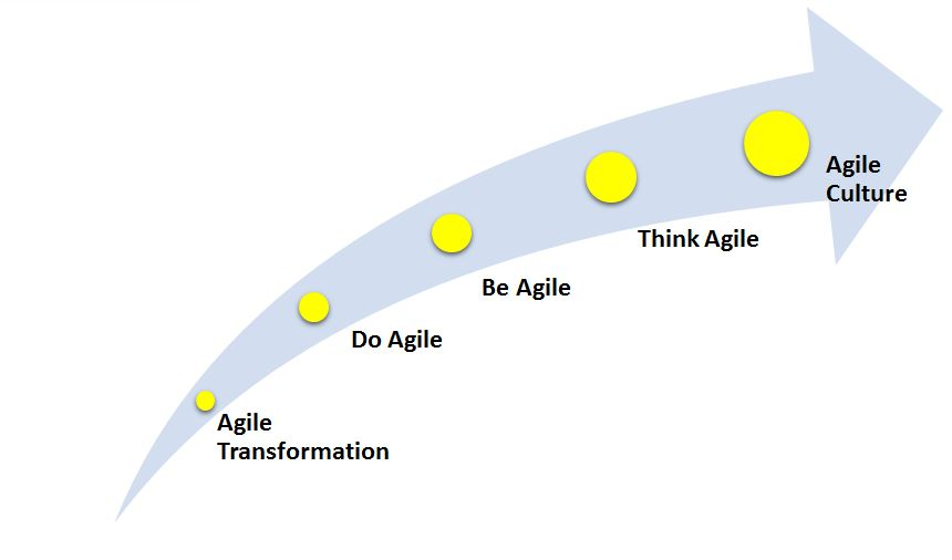Figure 2: Agile Roadmap