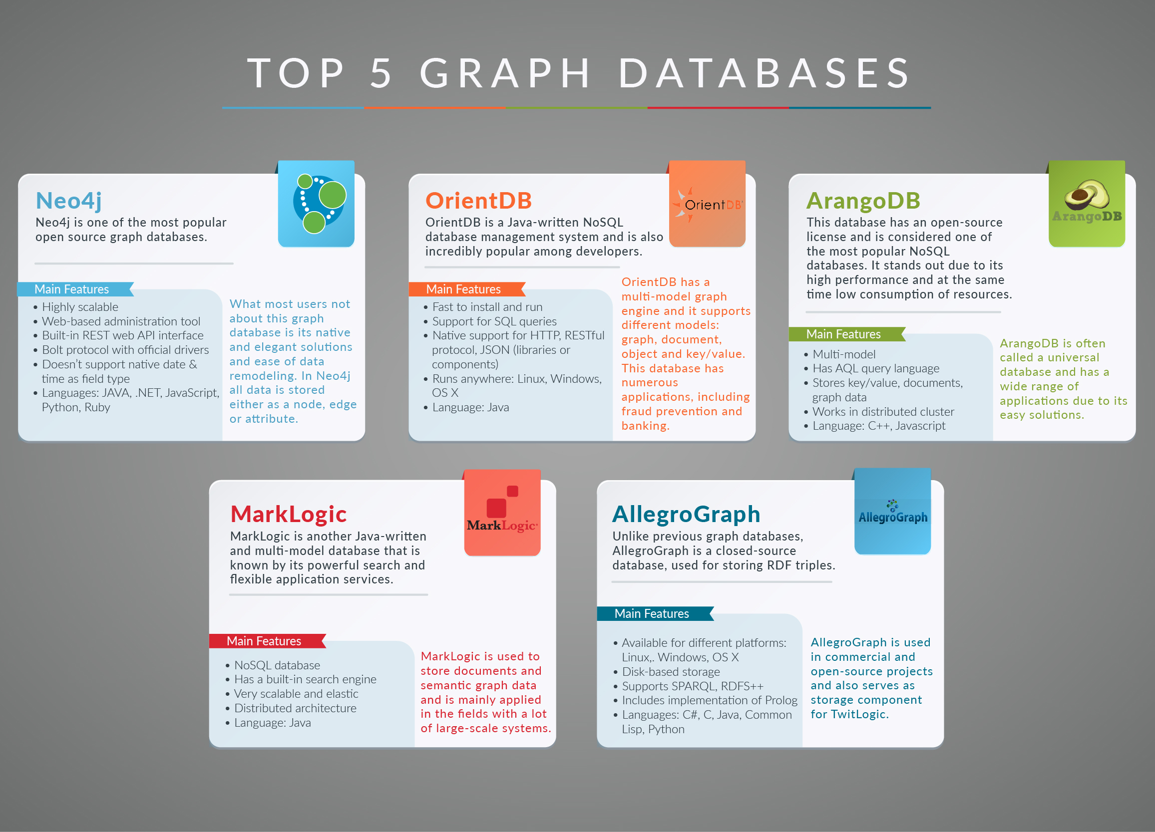 Top 5 Graph Databases [Infographic] - DZone Database