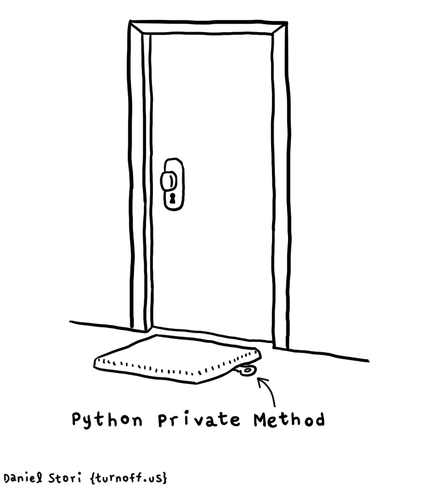5554985-python-private-methods.png(PNG 图像,900x1000 像素) - 缩放 (79%)