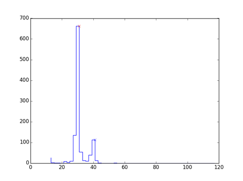 Bimodal distribution of character widths in the receipt
