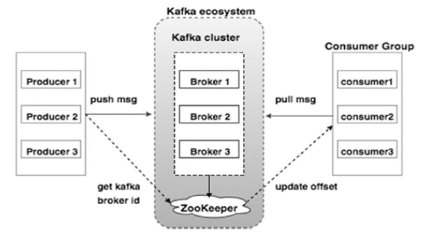 Connecting Apache Kafka With Mule ESB - DZone Integration