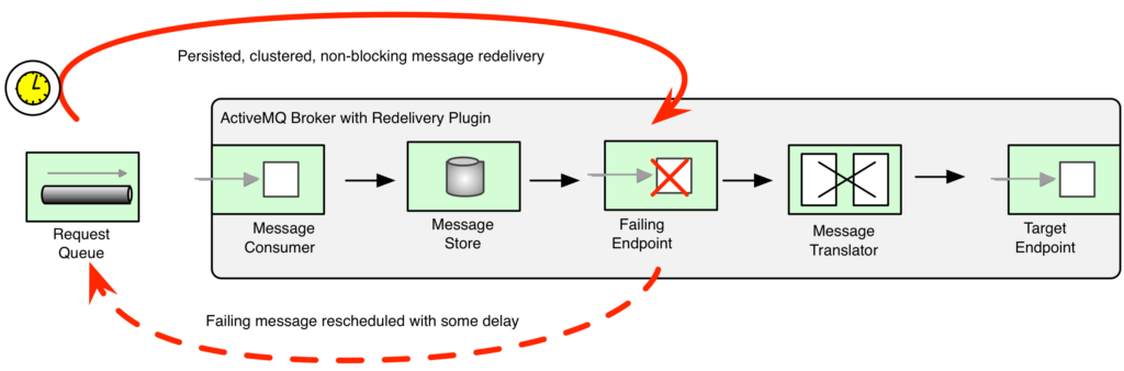 ActiveMQ broker redelivery policy
