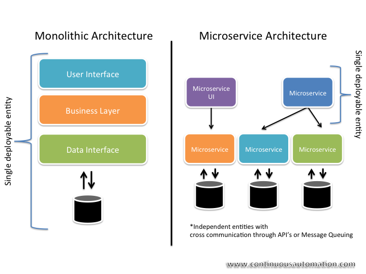 Microservices Decoded: Best Practices and Stacks - DZone ...